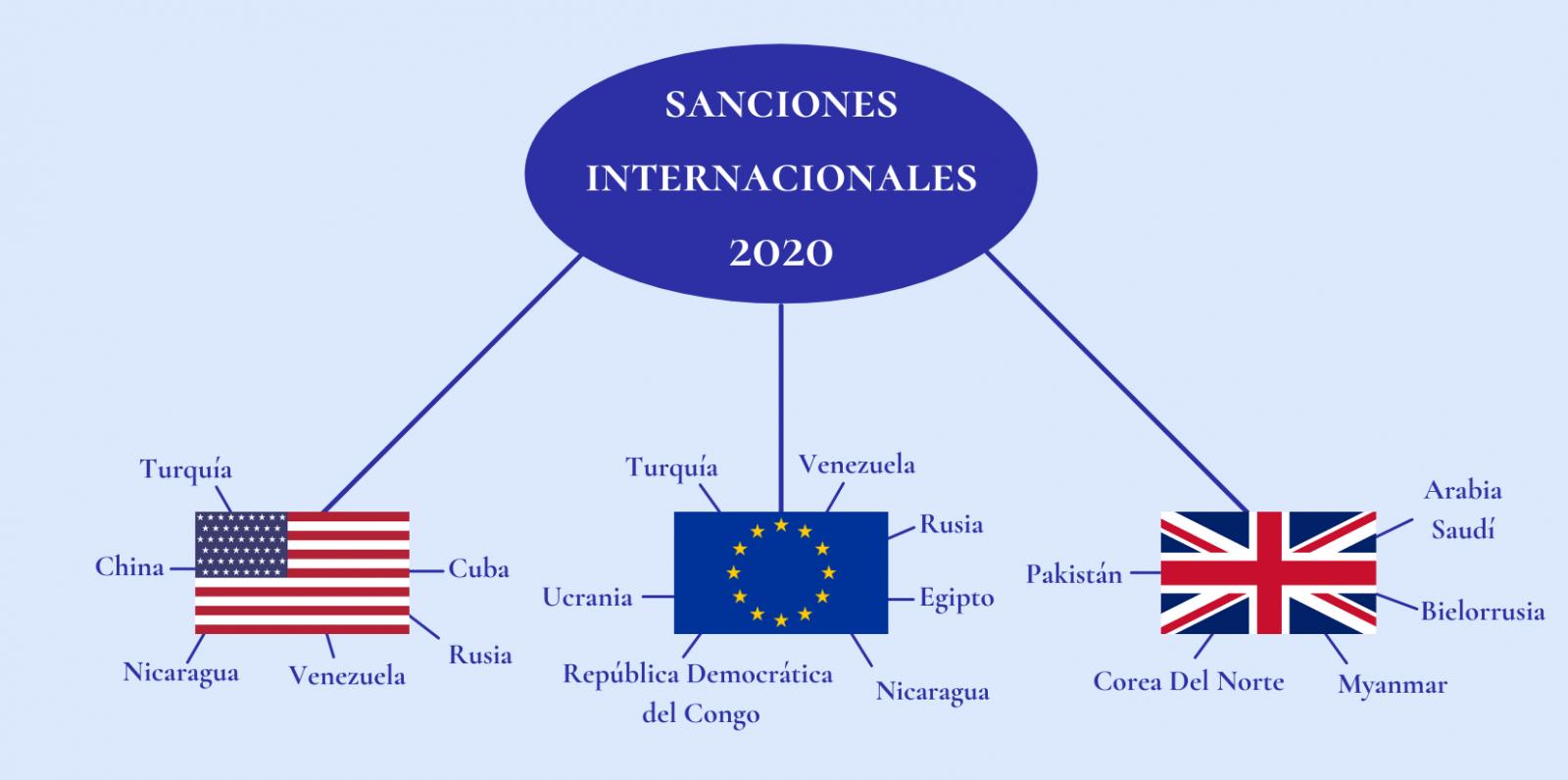 International Sanctions 2020